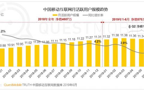 中国移动互联网Q2用户首次净减200万,下沉市场扛起流量增长大旗