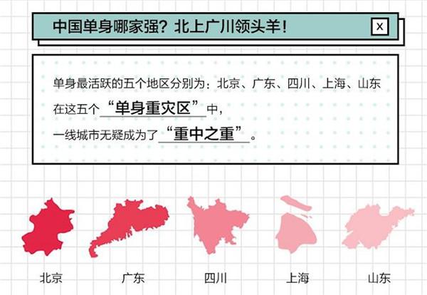 """天猫正当红联合百合网发布""""单身报告"""" 洞察单身新势力"""