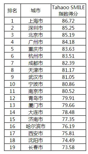 2019中国最具影响力智慧城市榜单公布,香港大幅下滑6位,台湾列第14!插图20