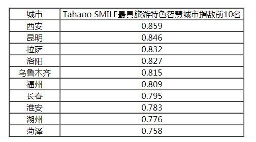 2019中国最具影响力智慧城市榜单公布,香港大幅下滑6位,台湾列第14!插图16