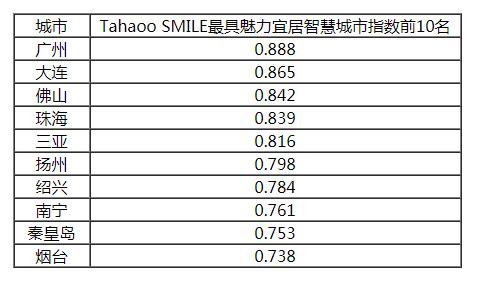2019中国最具影响力智慧城市榜单公布,香港大幅下滑6位,台湾列第14!插图14