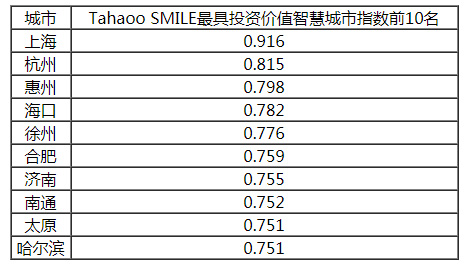 2019中国最具影响力智慧城市榜单公布,香港大幅下滑6位,台湾列第14!插图10