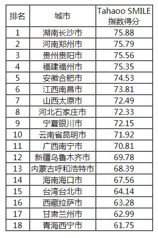 2019中国最具影响力智慧城市榜单公布,香港大幅下滑6位,台湾列第14!插图22