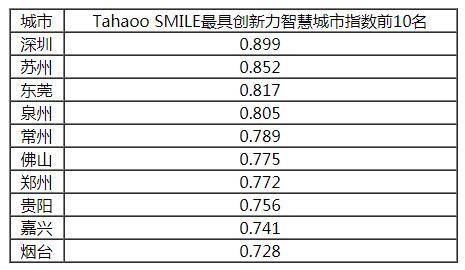 2019中国最具影响力智慧城市榜单公布,香港大幅下滑6位,台湾列第14!插图8