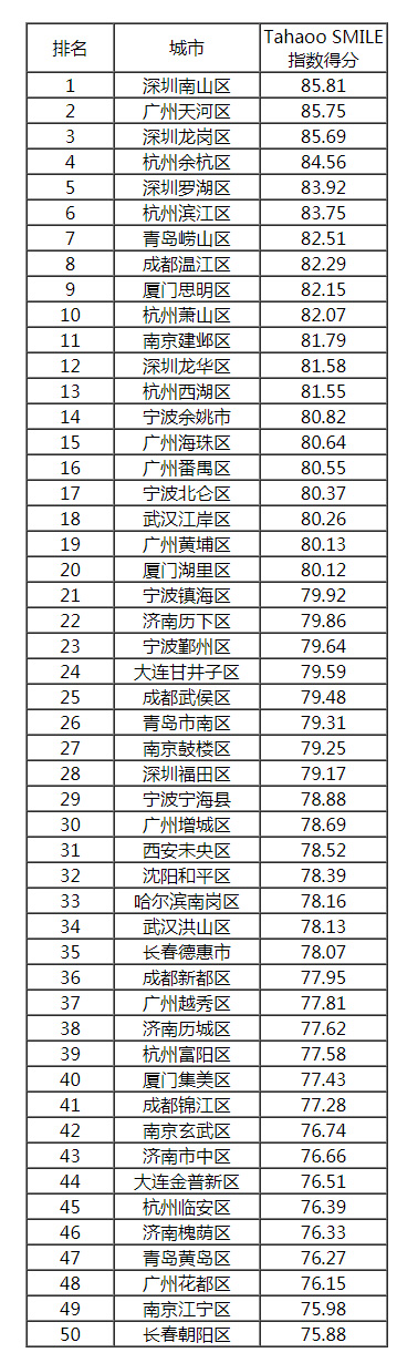 2019中国最具影响力智慧城市榜单公布,香港大幅下滑6位,台湾列第14!插图28