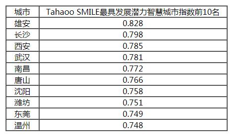 2019中国最具影响力智慧城市榜单公布,香港大幅下滑6位,台湾列第14!插图12