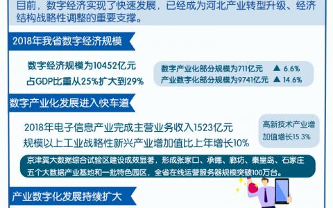 """[关注2019国际数博会]河北:数字经济成为转型升级""""加速器"""""""