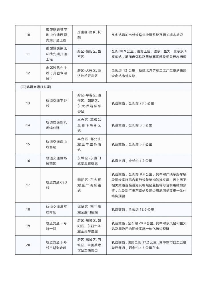 2020年度北京市重点项目名单(附300个项目清单)