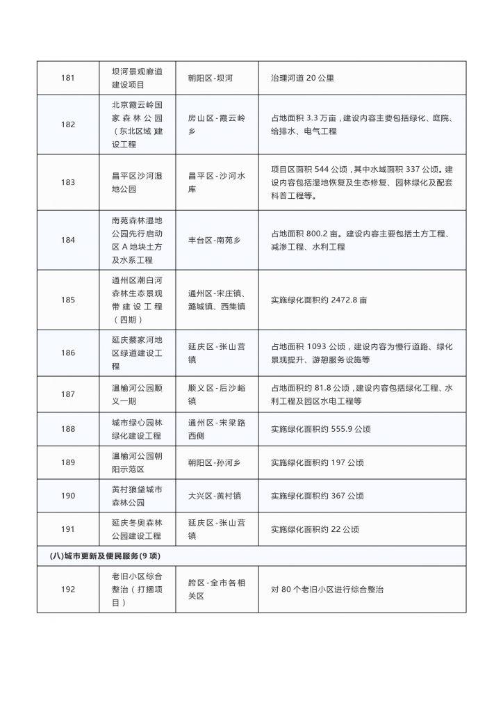"""020年度北京市重点项目名单(附300个项目清单)"""""""