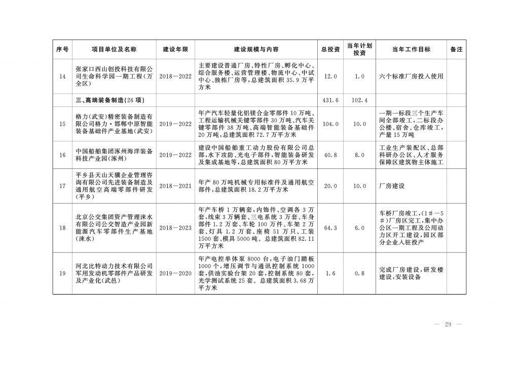 """020年度河北省重点项目名单(附536个项目清单)"""""""
