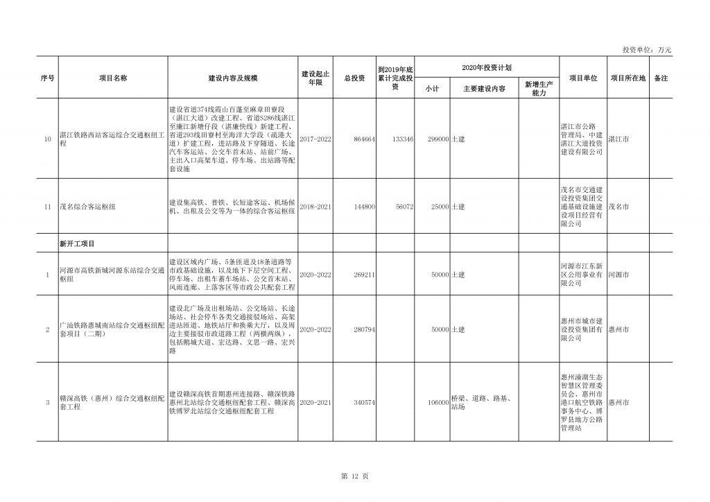 2020年度广东省重点项目名单(附项目清单)