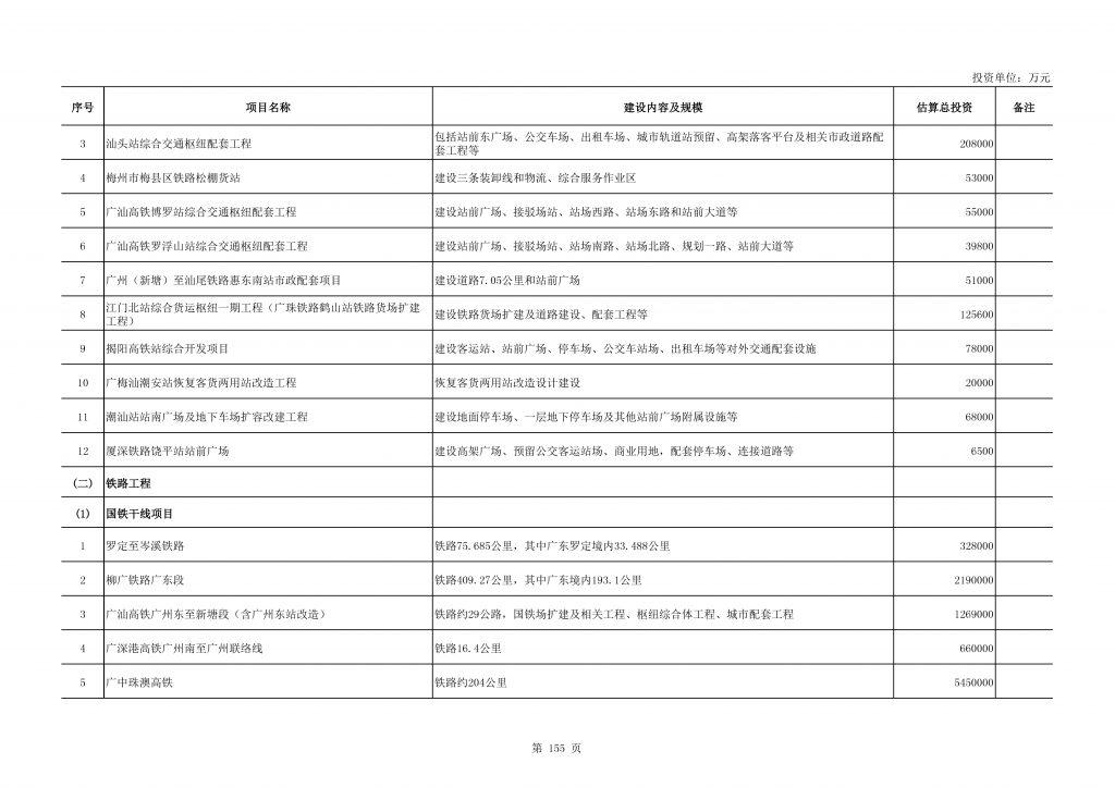 """020年度广东省重点项目名单(附项目清单)"""""""