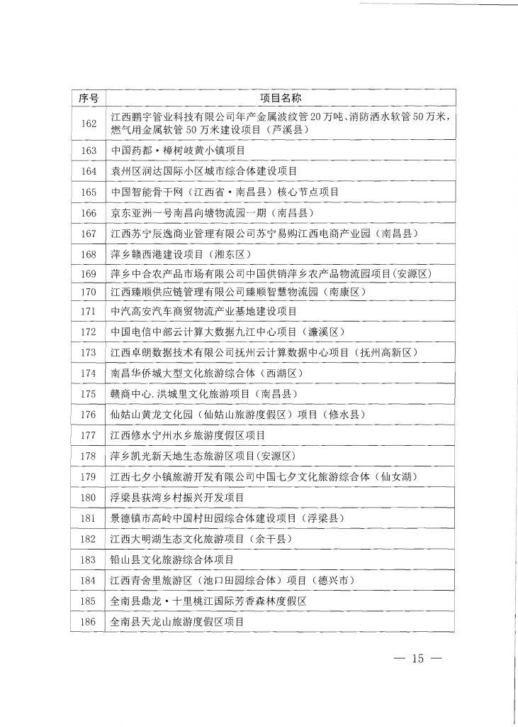 """020年度江西省重点项目第一批名单(附335个项目清单)"""""""