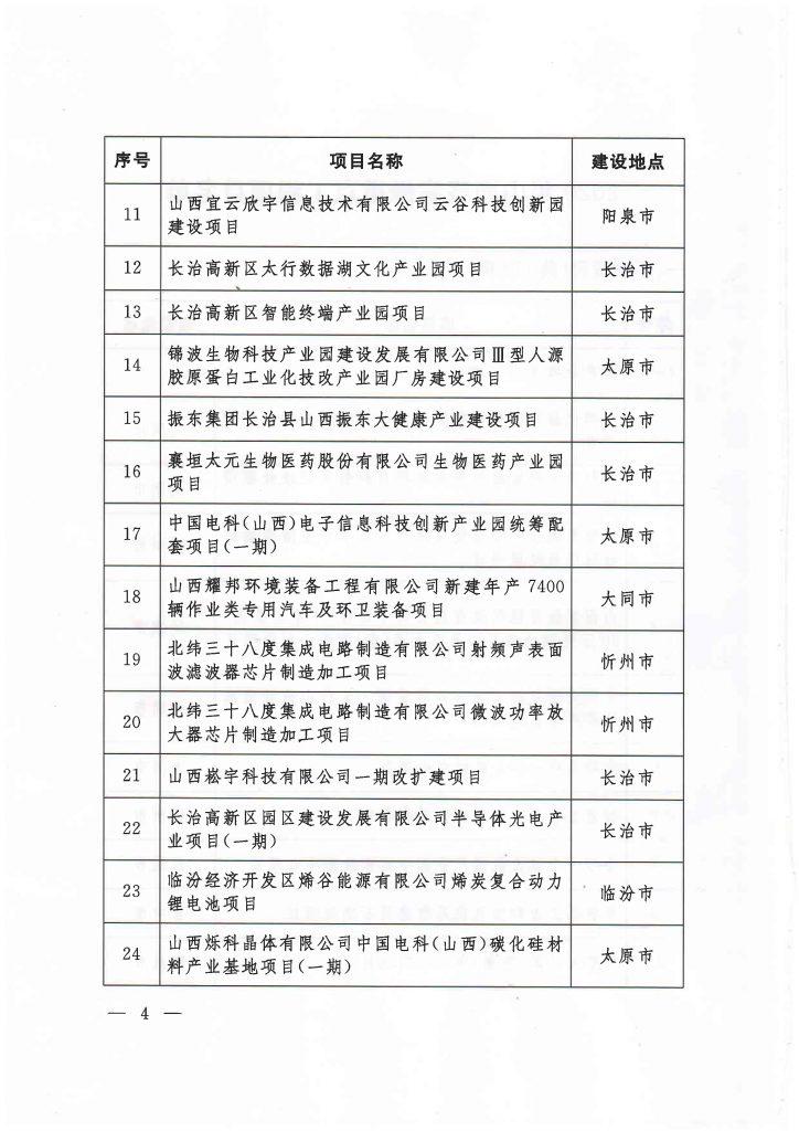 2020年度山西省重点项目名单(附78个项目清单)