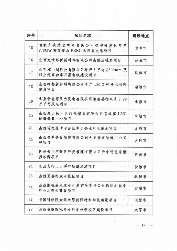 """020年度山西省重点项目名单(附78个项目清单)"""""""