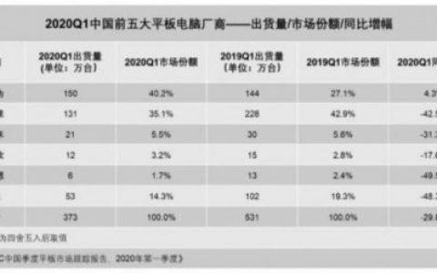 IDC:2020年第一季度中国平板电脑工厂产能同比下降29.8%