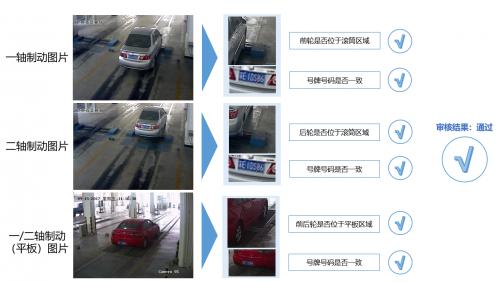 眼控科技AI技术加持,开启智慧车检诊断新时代