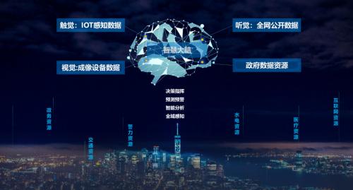 眼控科技以AI为引擎驱动 实现城市运营效率提升
