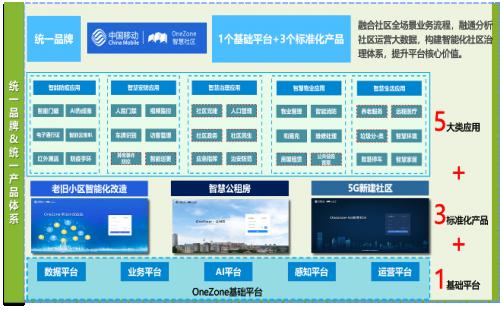 """新基建,新机遇,中国移动OneZone智慧社区""""破难题"""",三大标准化产品上线"""