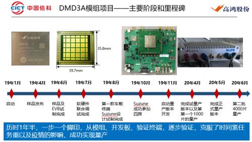 复盘大唐高鸿DMD3A车规级模组量产历程:C-V2X已上路,开始助跑