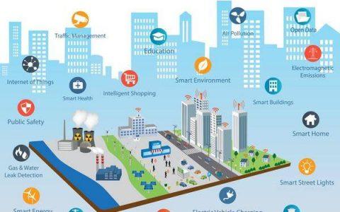智慧城市以用为本,十大趋势要知道!