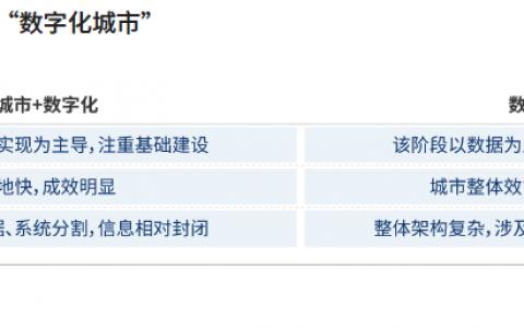 """2021爱分析·中国智慧城市行业趋势报告——""""十四五""""开篇,智慧城市建设迈上新台阶"""