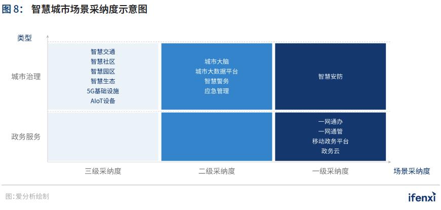 """021爱分析·中国智慧城市行业趋势报告——""""十四五""""开篇,智慧城市建设迈上新台阶"""""""